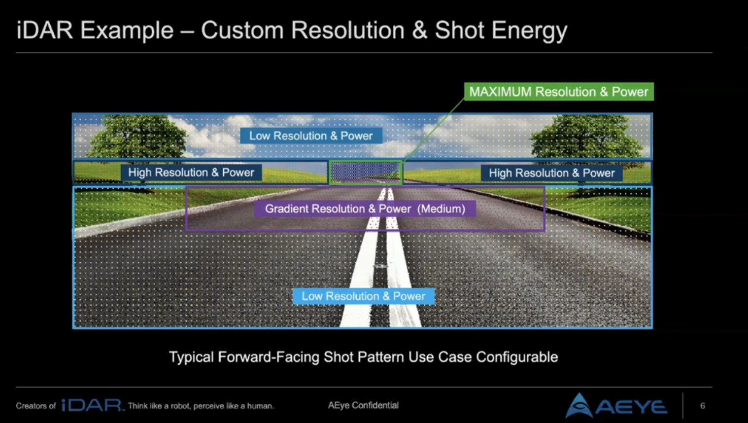 Accelerating ADAS through High Performance, Long Range Configurable LiDAR