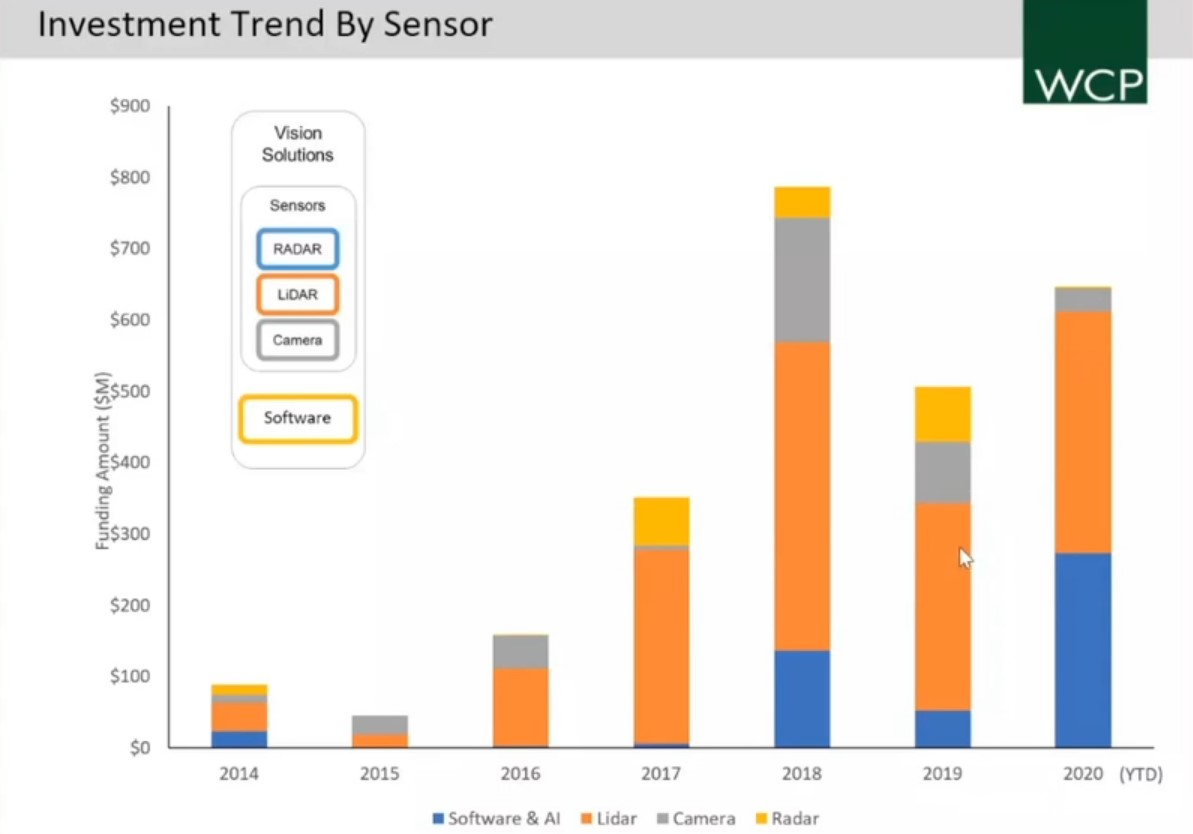M&A and Venture Investing in the AV and Sensor Industry