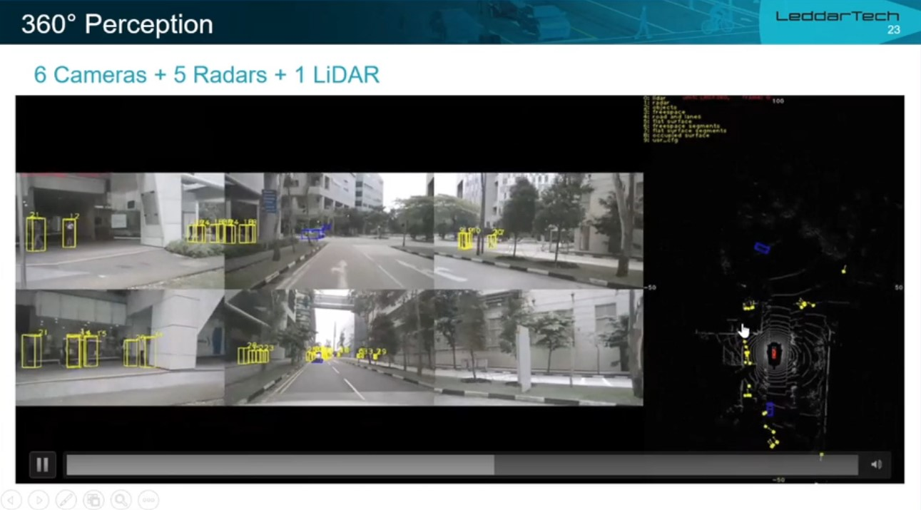 Raw Sensor Fusion: creating robust environmental model to address functional safety and enable autonomous driving