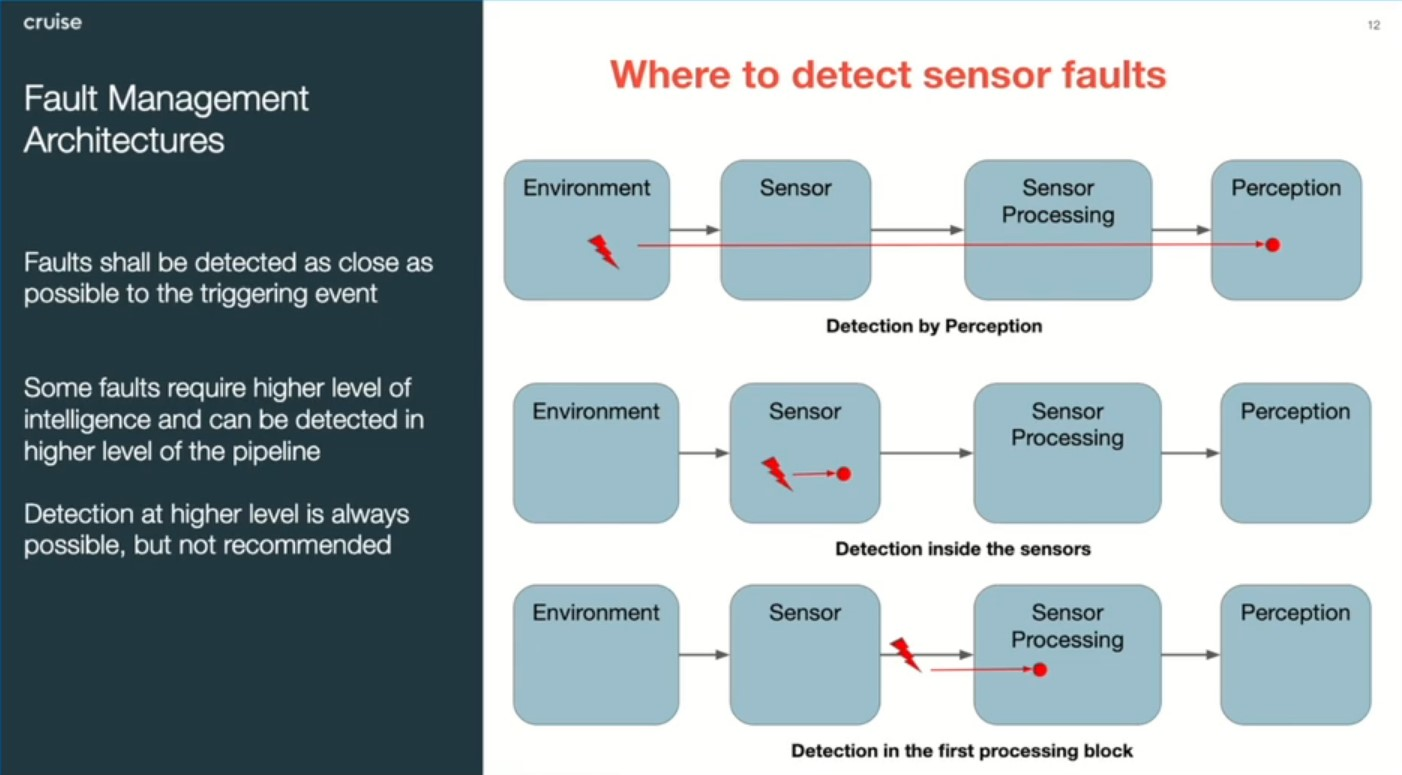 Towards full autonomy: safety implications for sensor architectures
