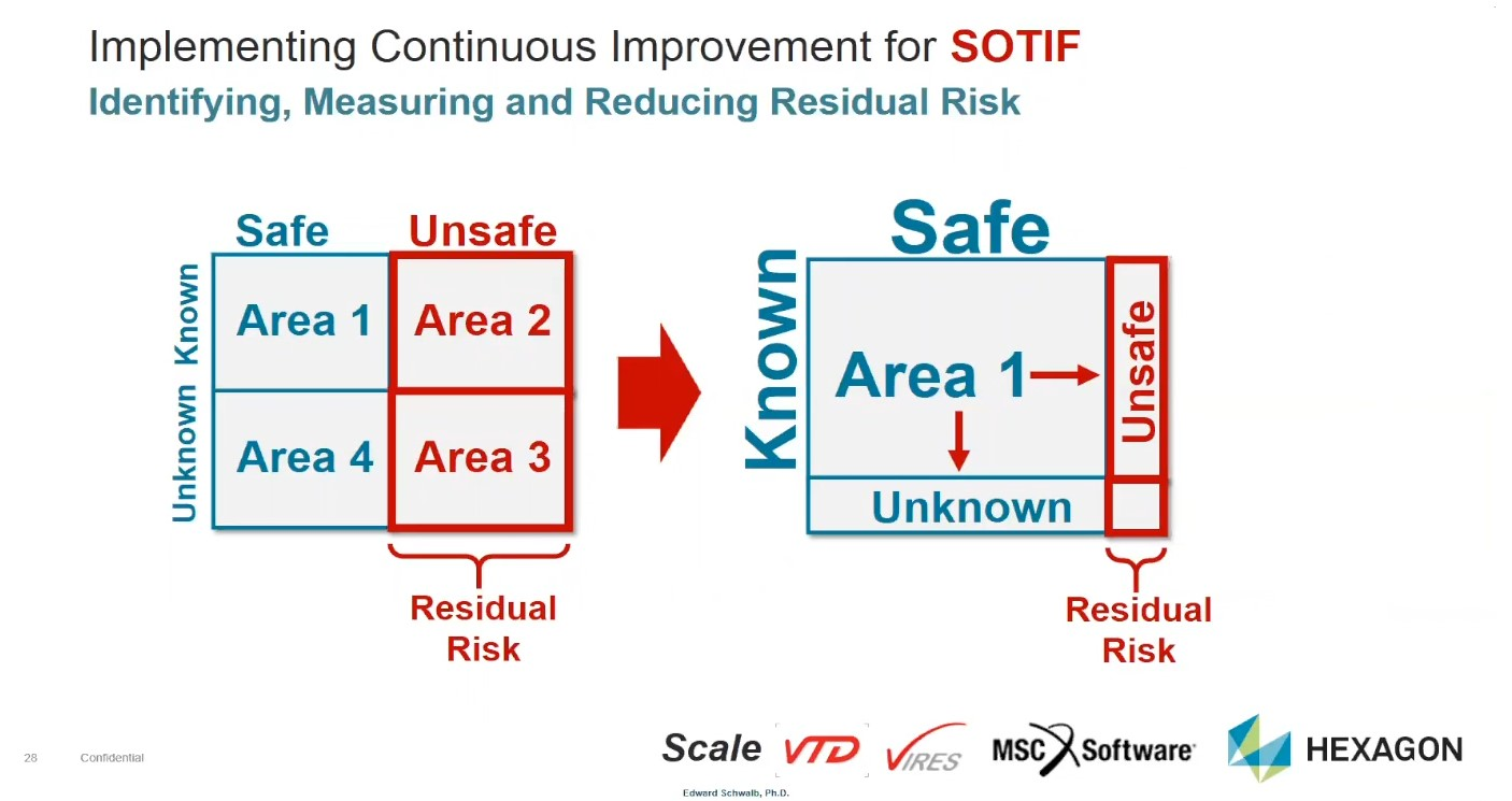 Practical validation of AI within the SOTIF framework