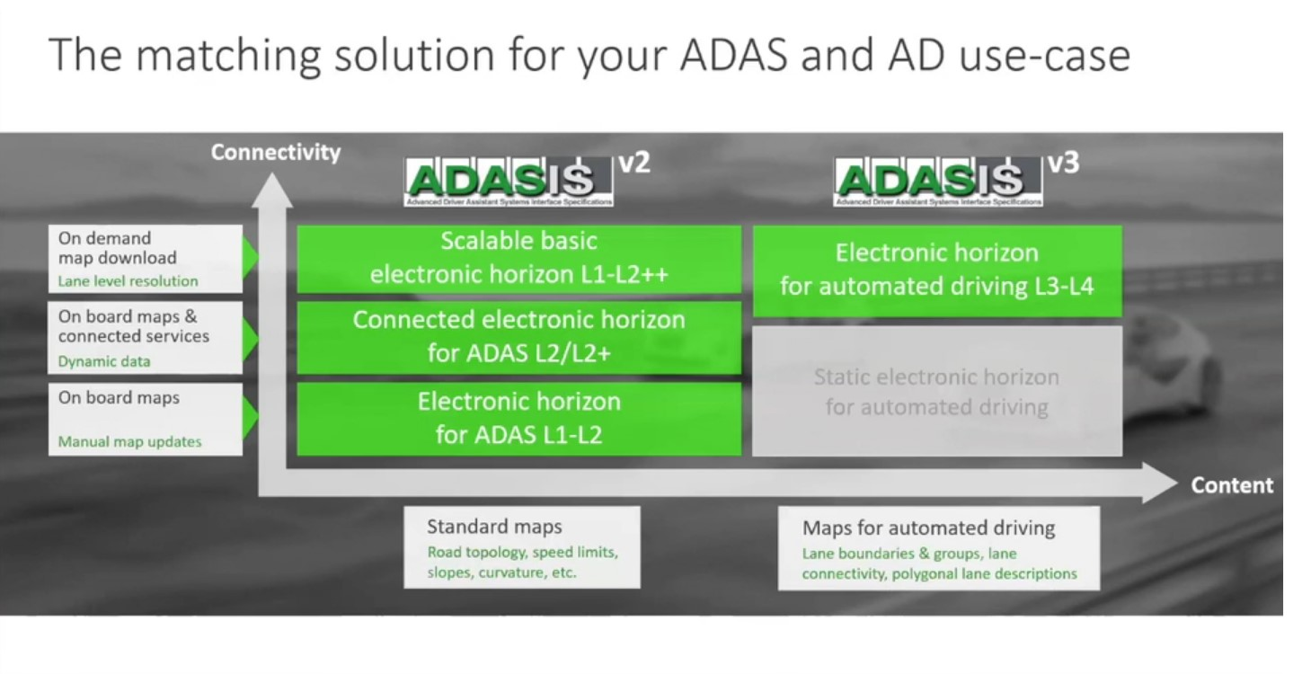 HD vehicle horizon for automated driving based on the ADASIS standard