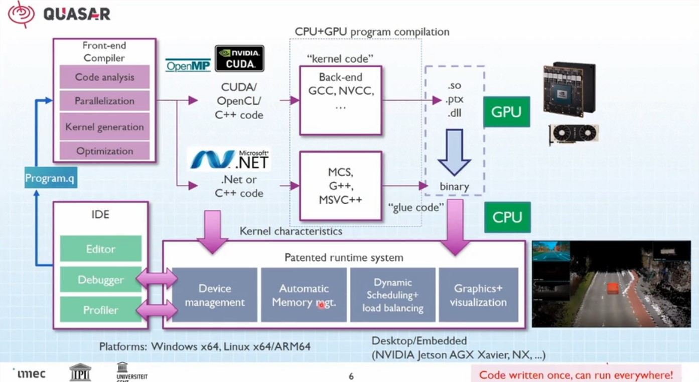 Programming Heterogeneous Systems for Automotive Applications using Quasar