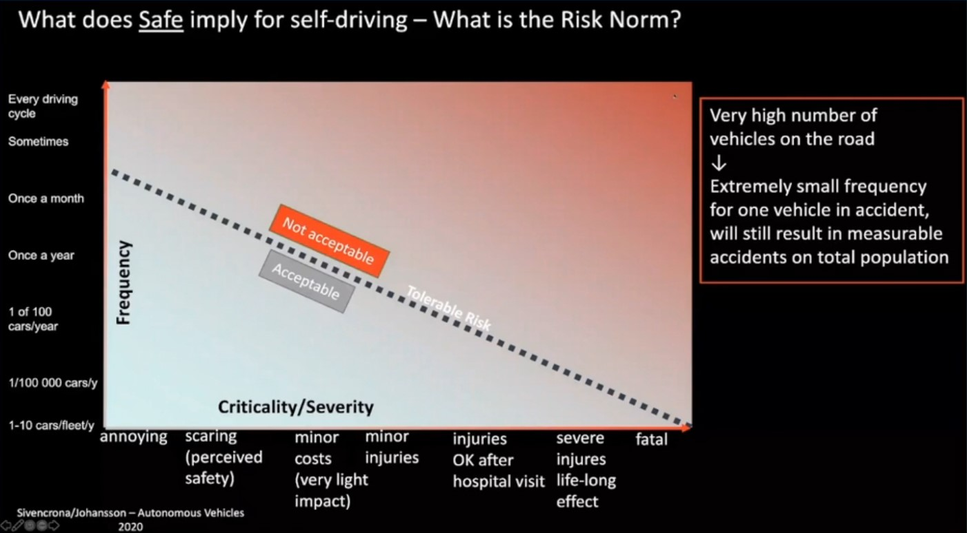 Perception's role in creating precautionary driving