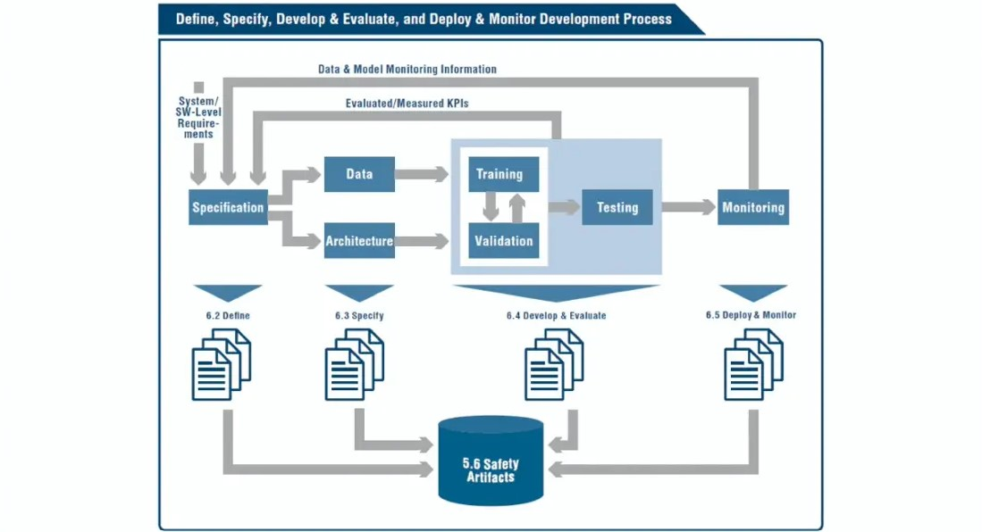 Safety First for Automated Driving: Safe Design Considerations for DNN - Deep Dive