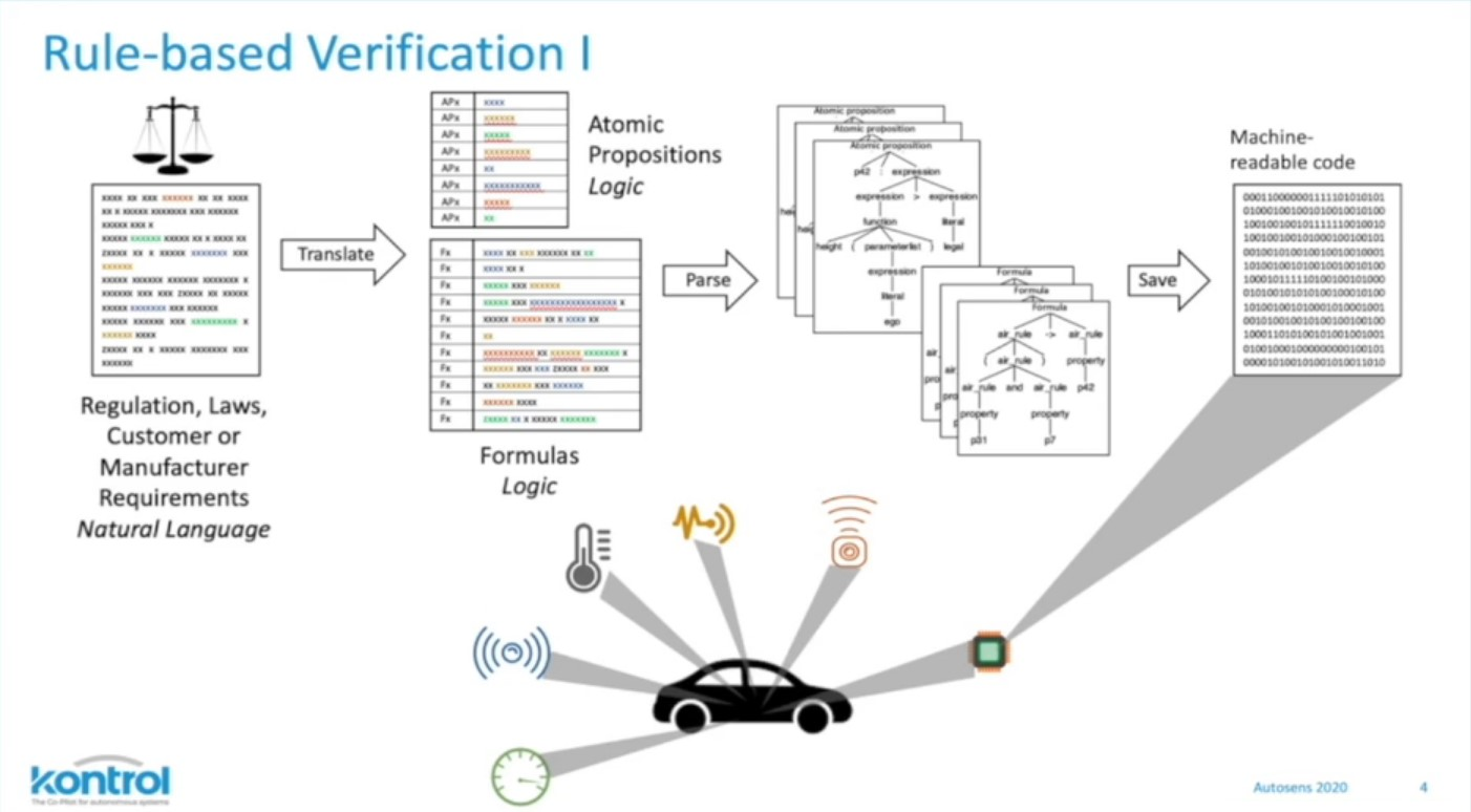 From Perception to a Framework for Verification of Autonomous Behaviour