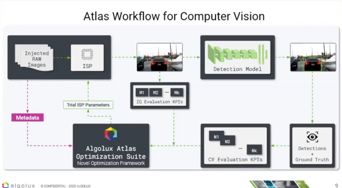 Case Study: Optimizing ISPs in Automotive Cameras to Improve Computer Vision Accuracy