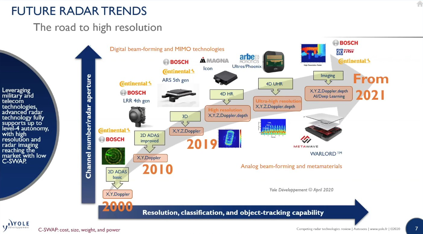 Competing Radar Technologies Review