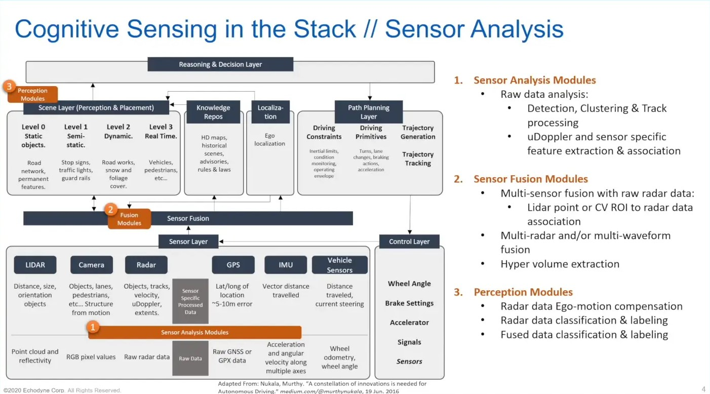Enabling Cognitive Sensing for the AV Stack