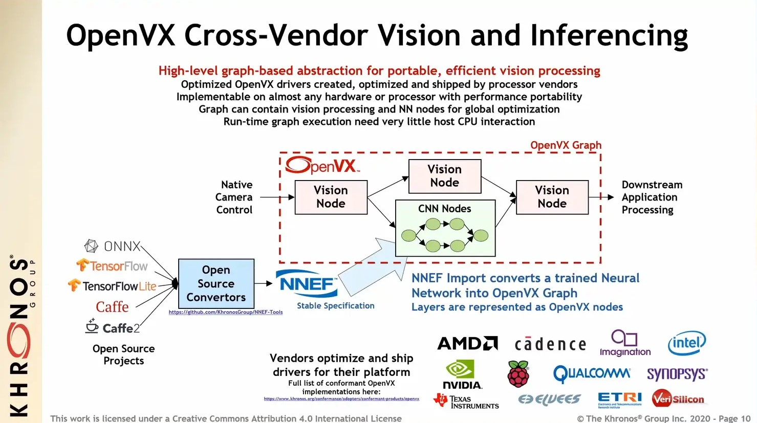 Open Interoperability Standards for Automotive Vision and Inferencing Acceleration: An Industry Overview