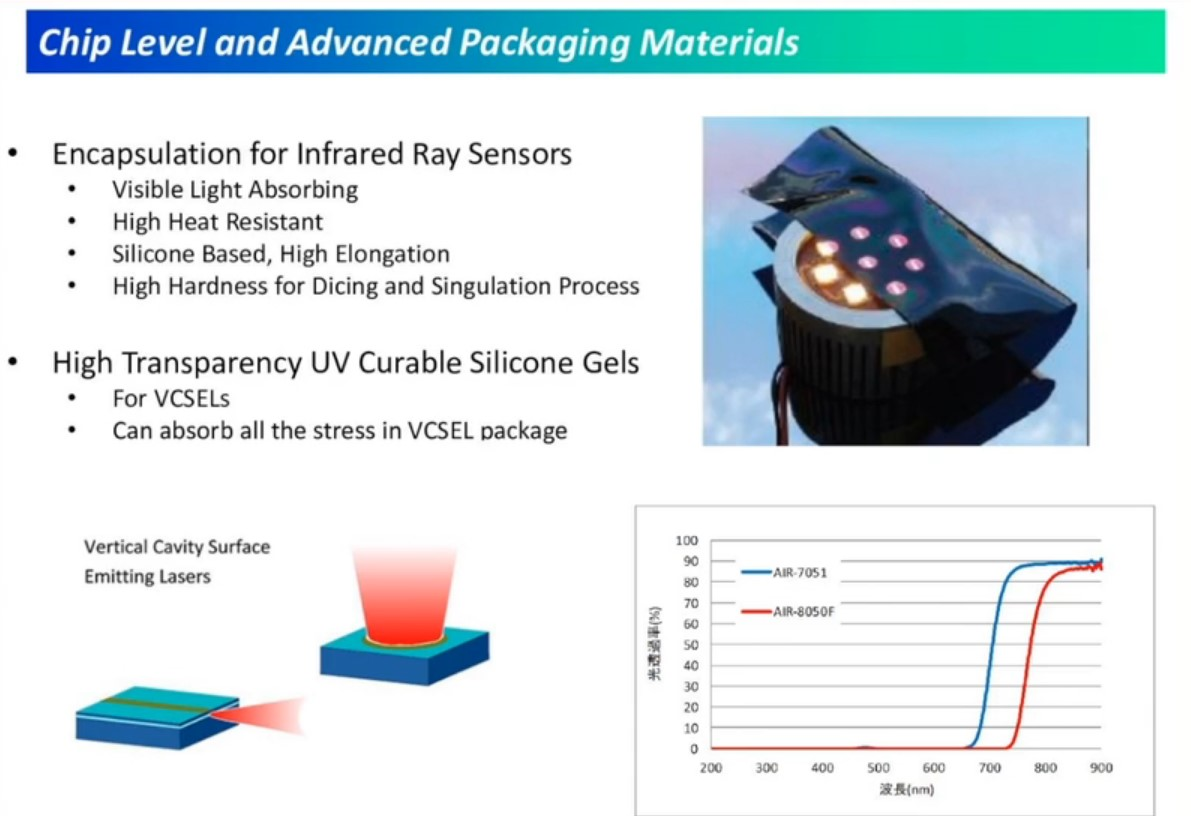 Driving the Evolution of LiDAR and Automotive Sensors with Silicone