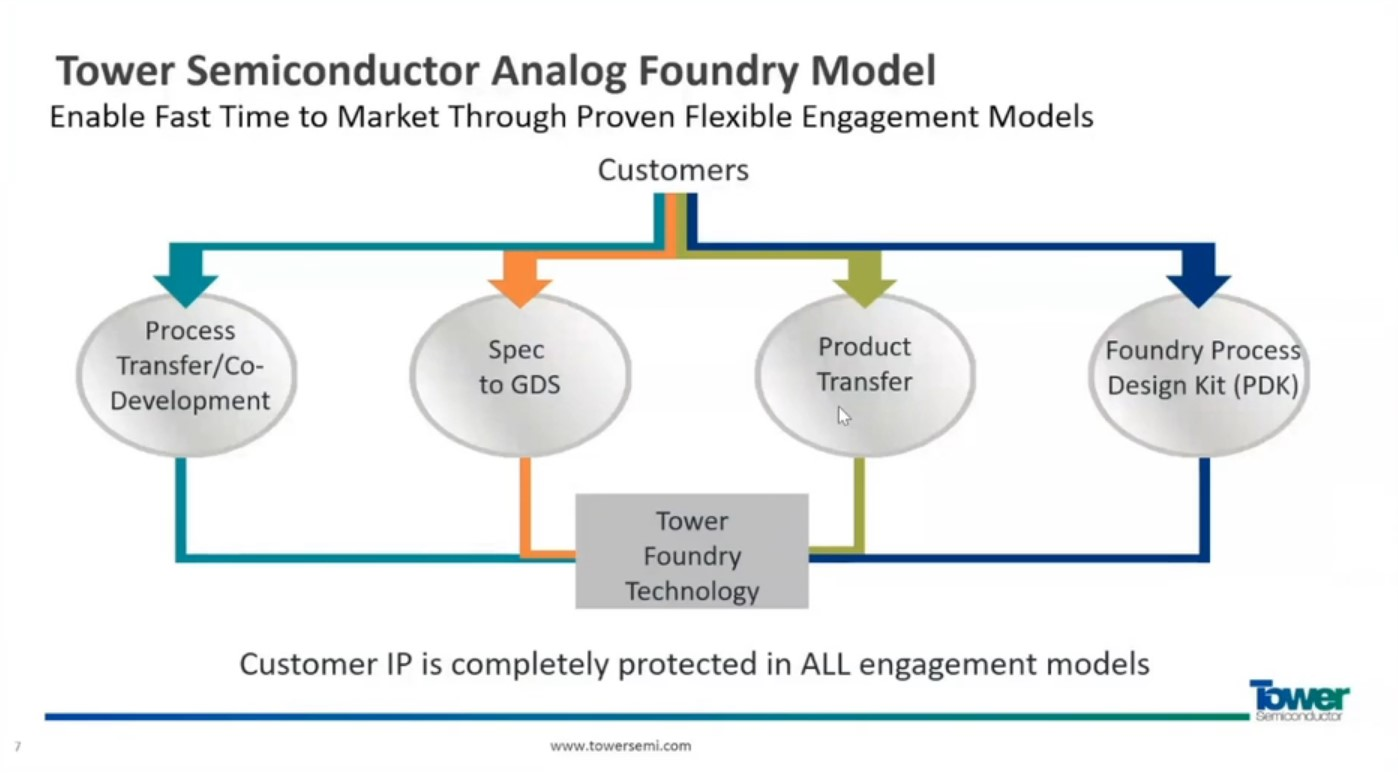Emerging Role of Foundries in Bringing High Value Analog Products to Market