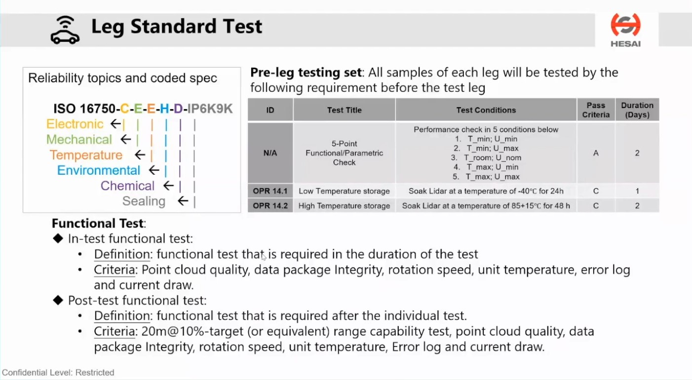 What is an Automotive Grade LiDAR?