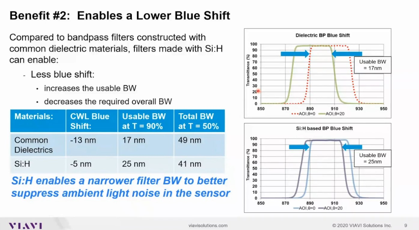 Improving sensor performance: a look at trends and solutions for optical filters