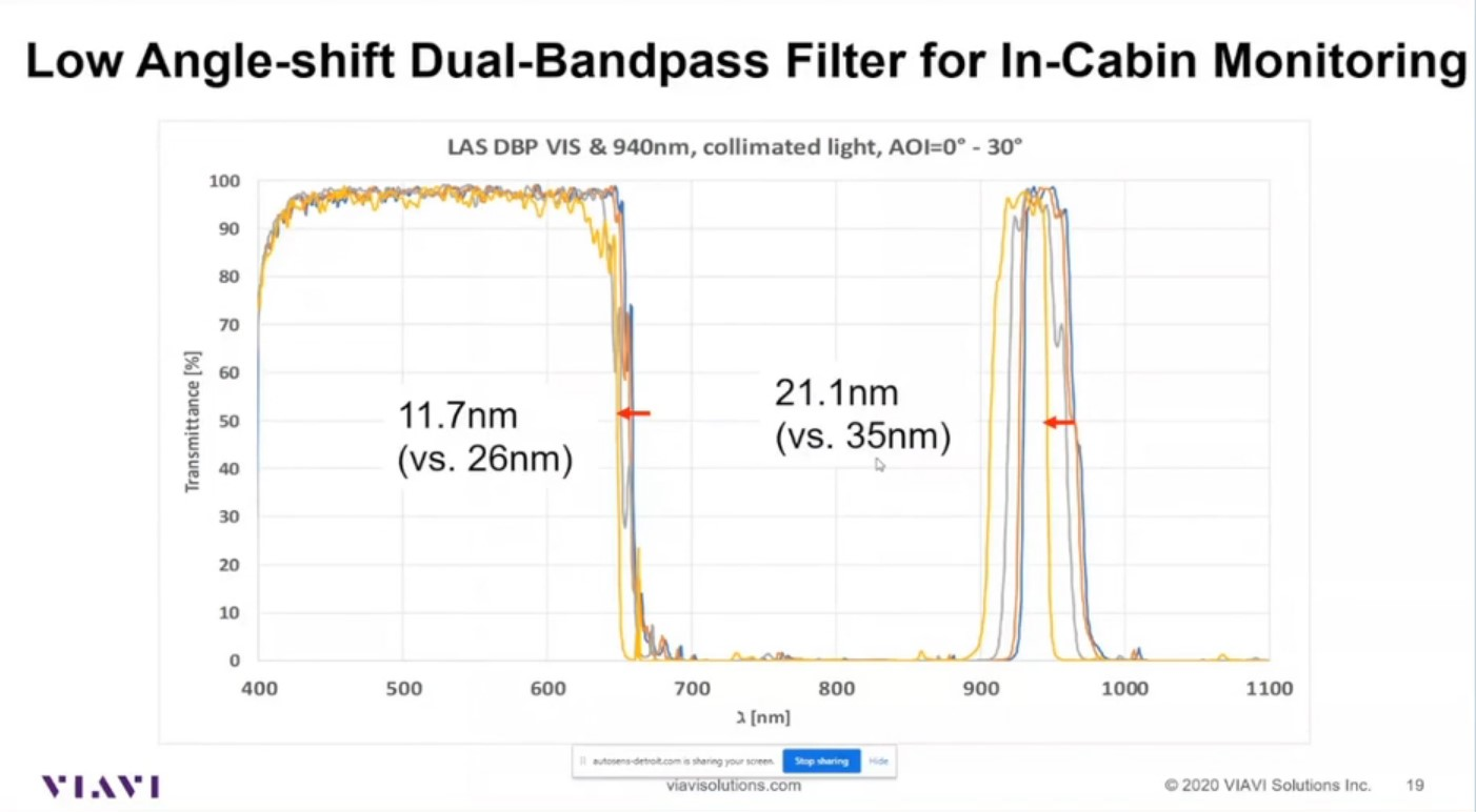 Optical Coating Development in Optical Sensing for the Automotive Market