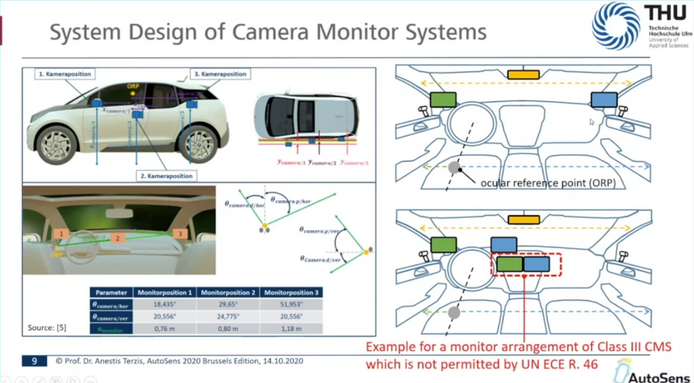 Latest developments of the international standardization for mirror-replacement camera monitor systems