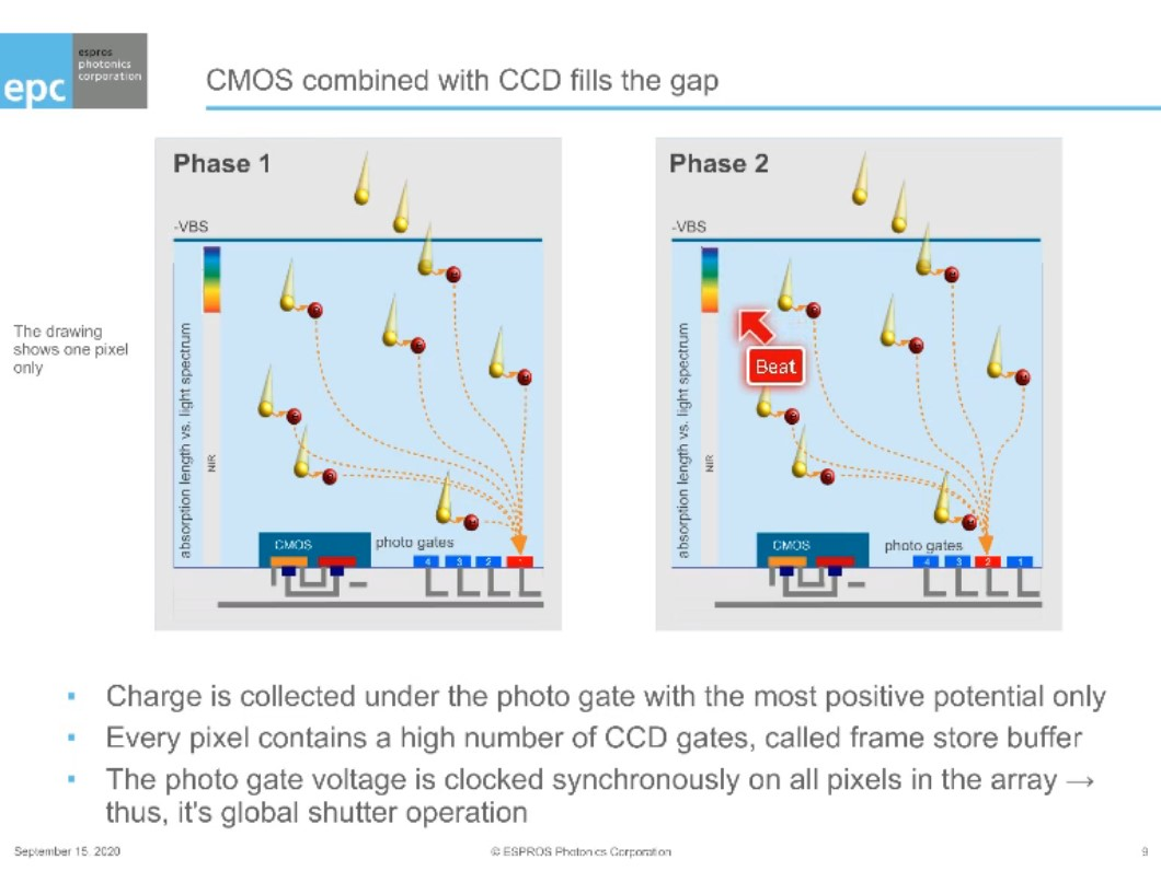 Ultra fast imaging for LiDAR applications