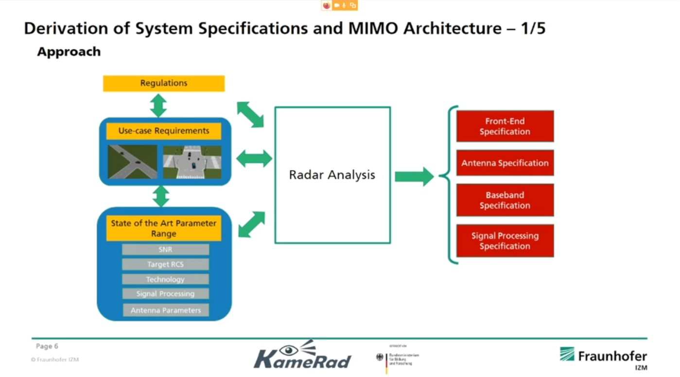 Development of a Packaging-Technology for a Camera–Radar-System for Autonomous Driving