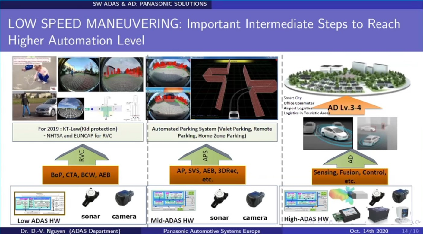ADAS Low Speed Manoeuvring: An Active Area for Core Ad-Functions to be Developed and Verified in Mass-Production