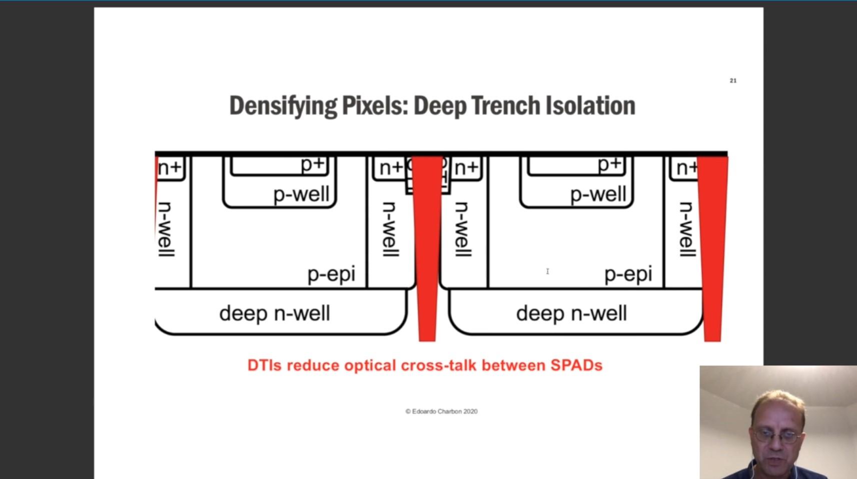 Large-format SPAD-based LiDAR imaging for automotive safety