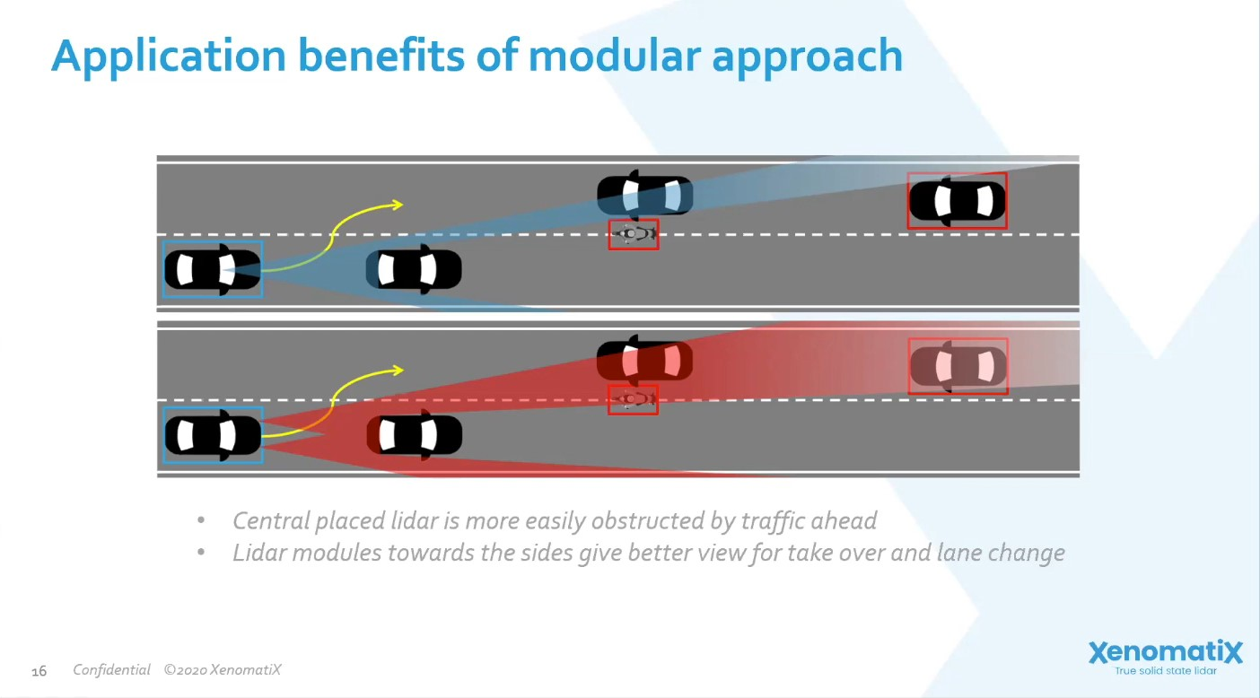 Modular solid-state Lidar to find the best fit for automotive applications and car integration
