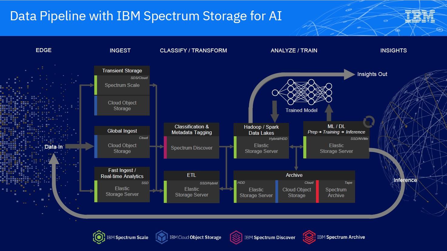 AI and big data management for Autonomous Driving