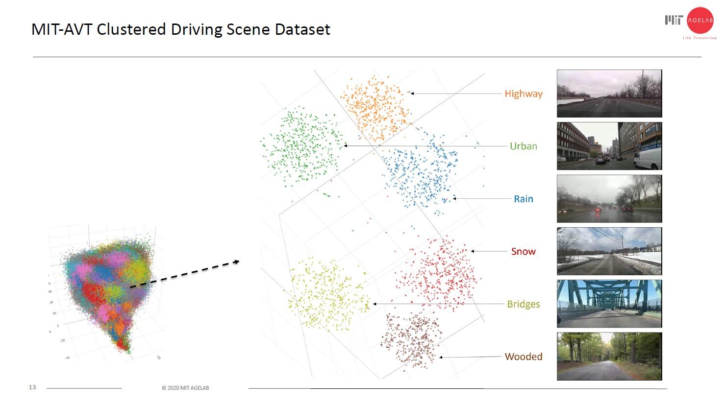 MIT DriveSeg Dataset for dynamic driving scene perception