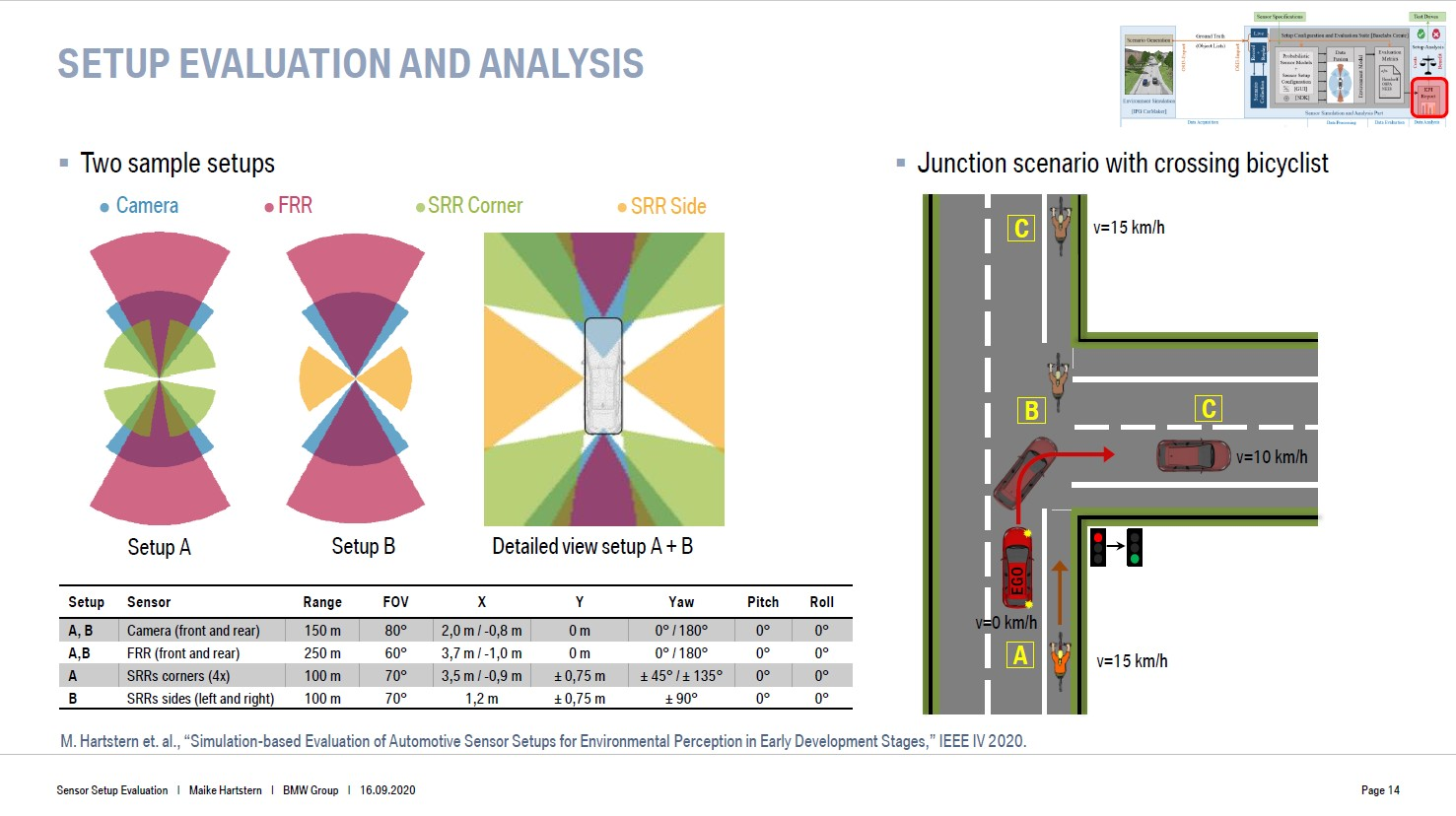 Establishing a methodology to evaluate sensor setups for highly automated driving in the early development stage