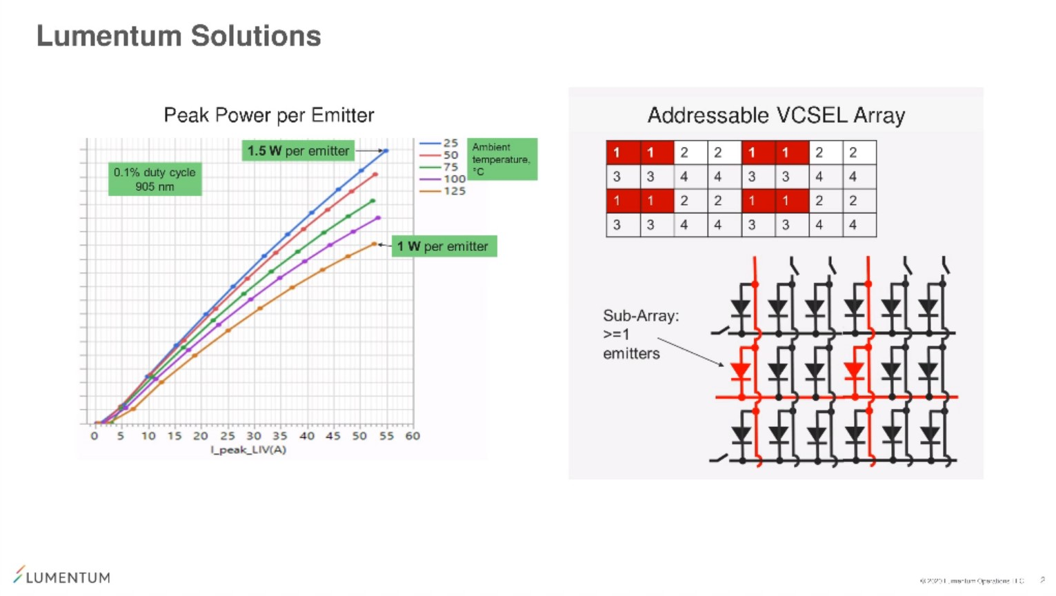 Discussion: Enabling Pure Solid State Scanning LiDAR by Leveraging High Volume, Scalable, Highly Reliable VCSEL Arrays