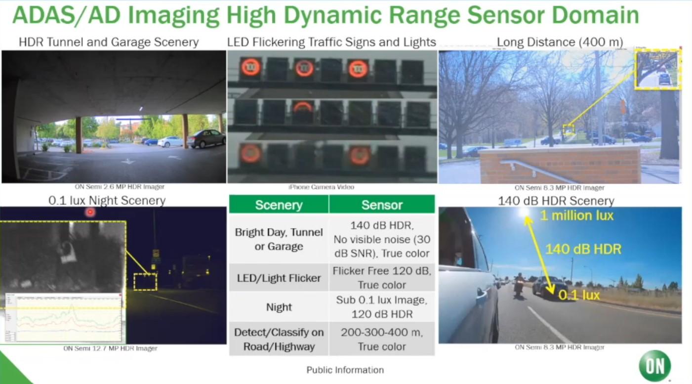 ADAS and Autonomous Driving High Dynamic Range Image Sensors