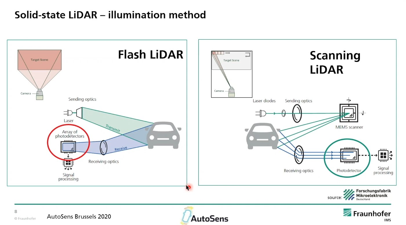 Solid-State LiDAR based on CMOS SPAD Arrays