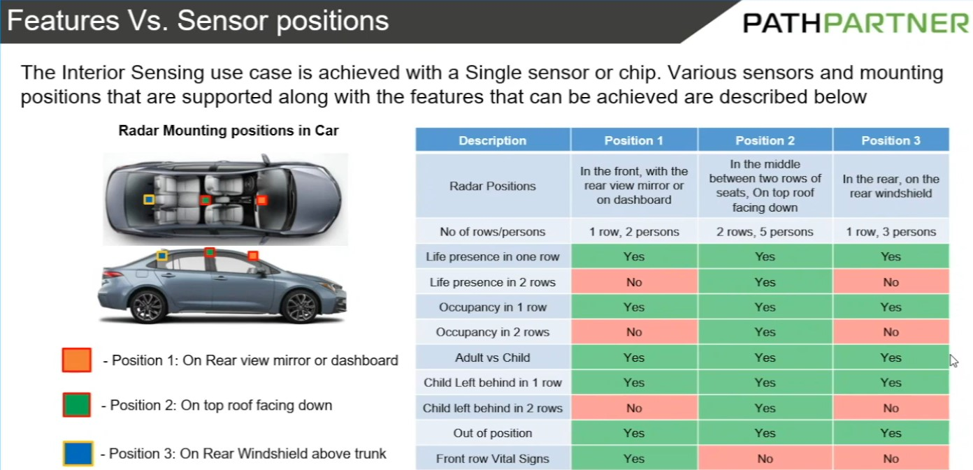 Radar and Camera fusion for Complete Automotive In-Cabin Compliance under E-NCAP, USA Hot Cars Bill and FMVSS 208