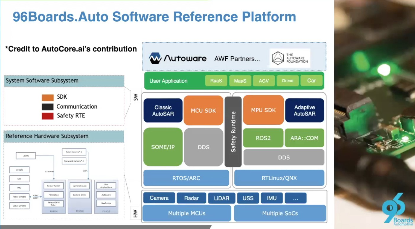 Innovation in Autonomous Driving powered by Open Source Heterogeneous Computing Platform